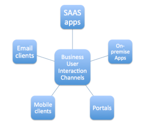 Enterprise user interaction channels