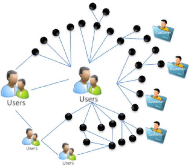 Social Networks - both internal and external to your organization