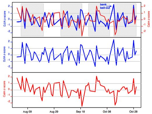 Figure 1 – the blue line shows the day to day DJIA values as compared to the red line that shows the Calm time series that predict the changes in the DJIA closing values that occur three days later