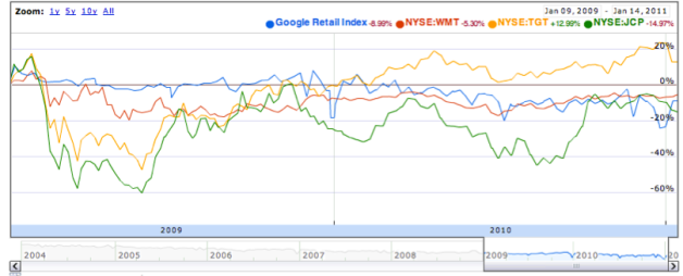 Figure 2 – Google retail index (blue line) that tracks US only queries related to retail terms and so forth compared with Walmart stock price (WMT in red) movement on NYSE along with some other retailers (Target TGT in red, J C Penny JCP in green)