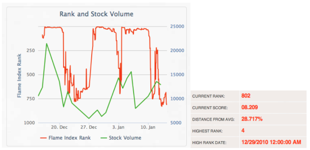 Figure 5 – Negative sentiment analysis index rank from FlameIndex as compared to the stock volume for the last 30 days