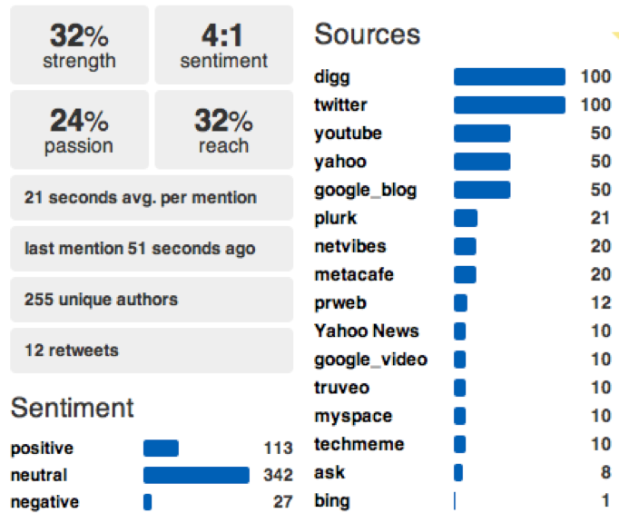 Figure 6 – Mentions about Walmart across various sources such as blogs, microblogs, bookmarks, events, etc from SocialMention
