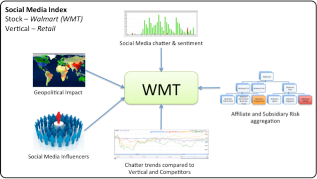 Figure 7 – The various additional factors that will make the social data relevant to predicting the outcome of the market